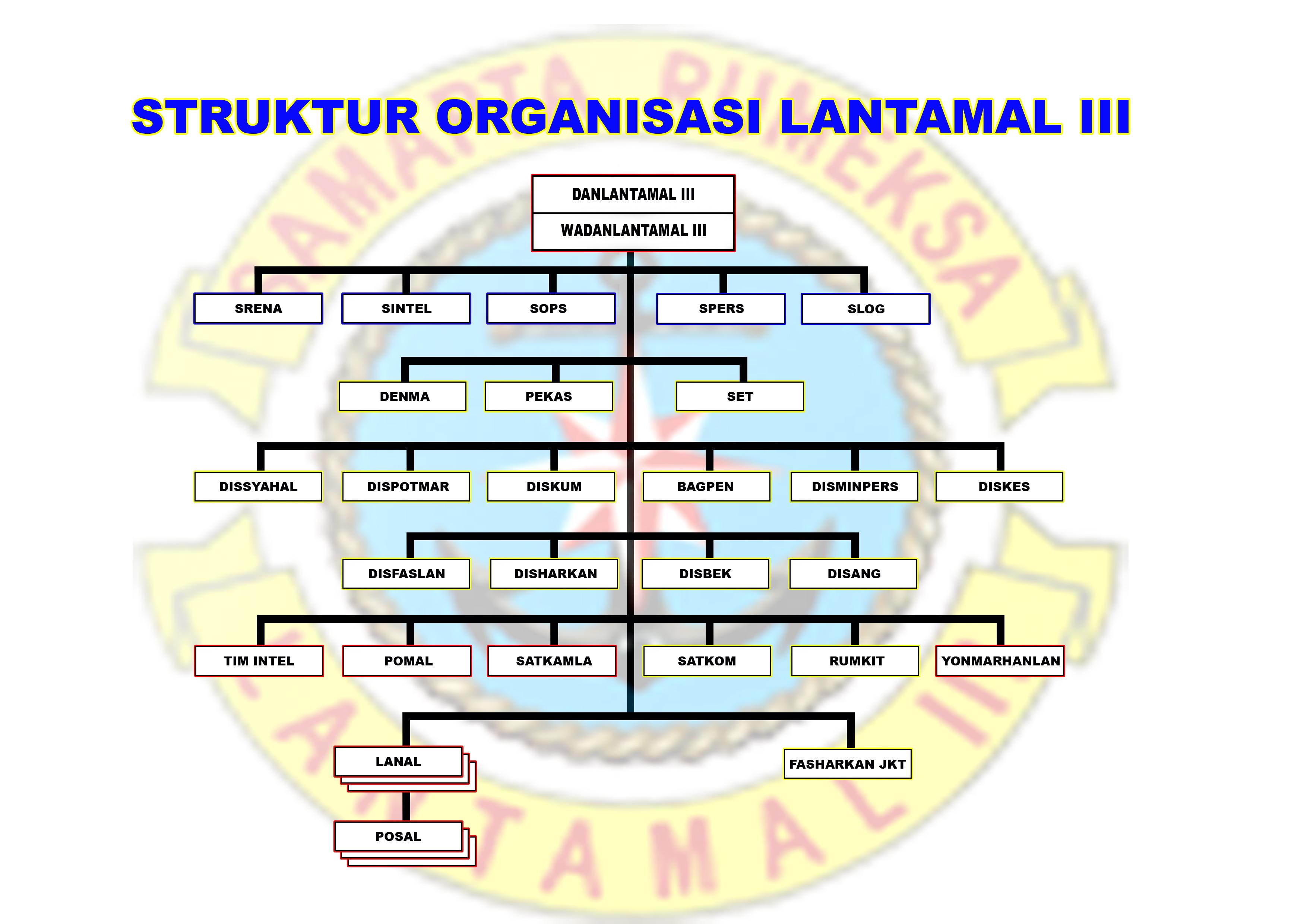 struktur lantamal 3 ancol \u2013 avianvega Struktur Organisasi PT struktur lantamal 3 ancol